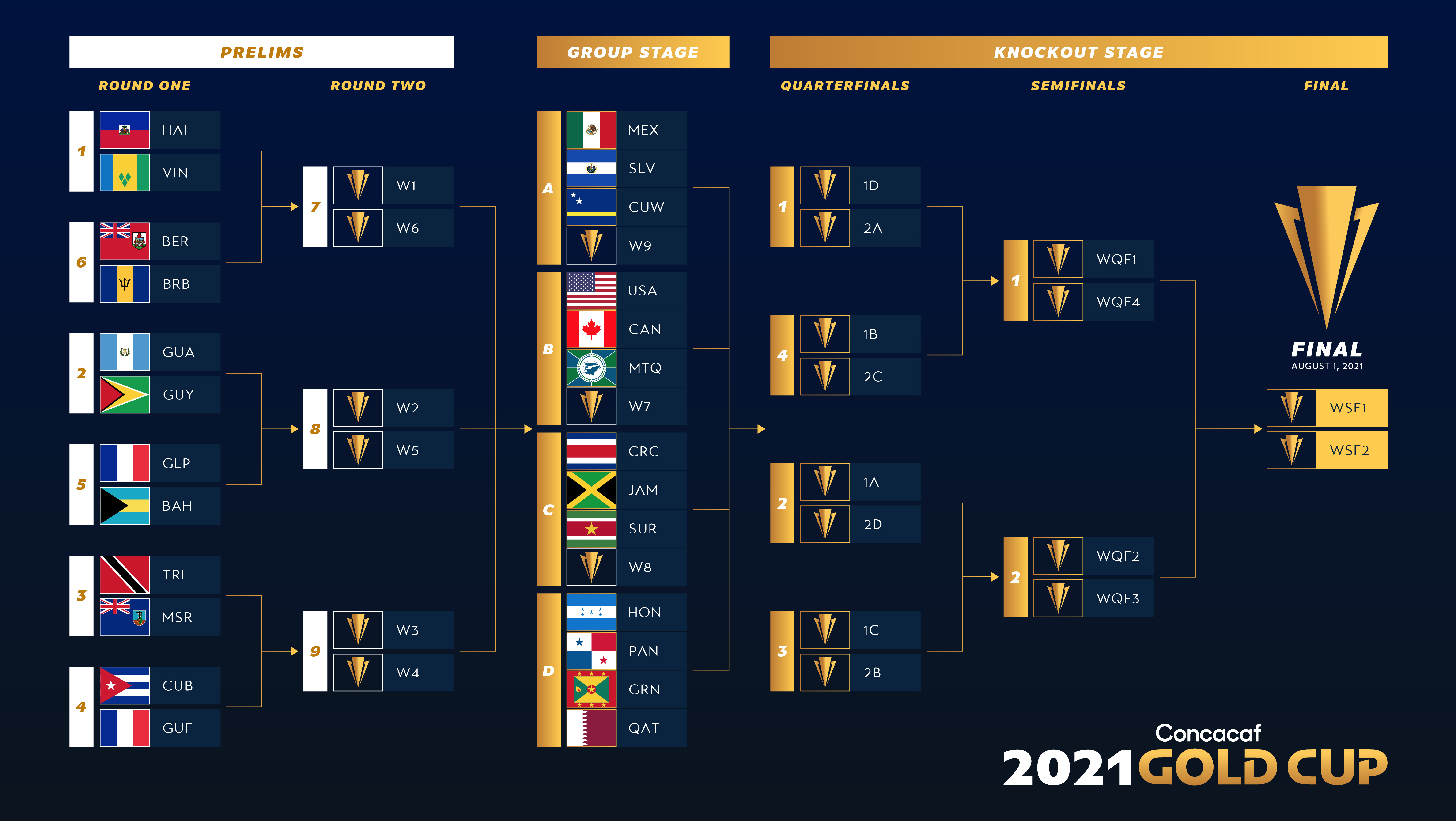 2021 Concacaf Gold Cup and Prelims Bracket