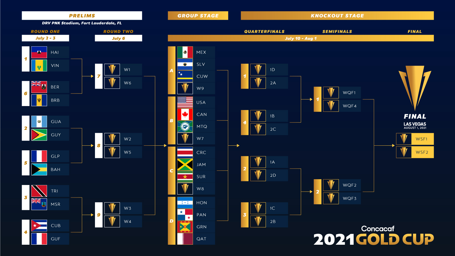 2021 Concacaf Gold Cup Bracket